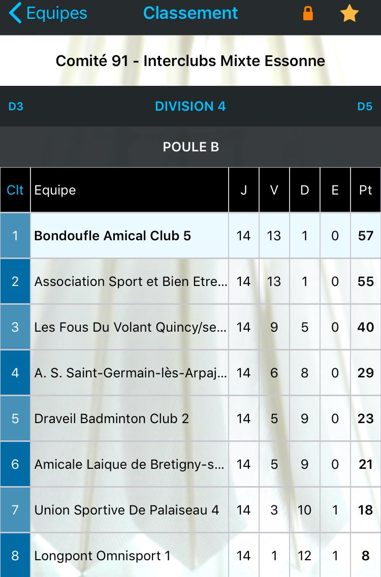 Division 4 Poule B